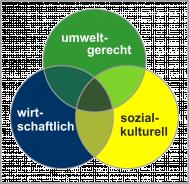 Grundschema Nachhaltigkeit